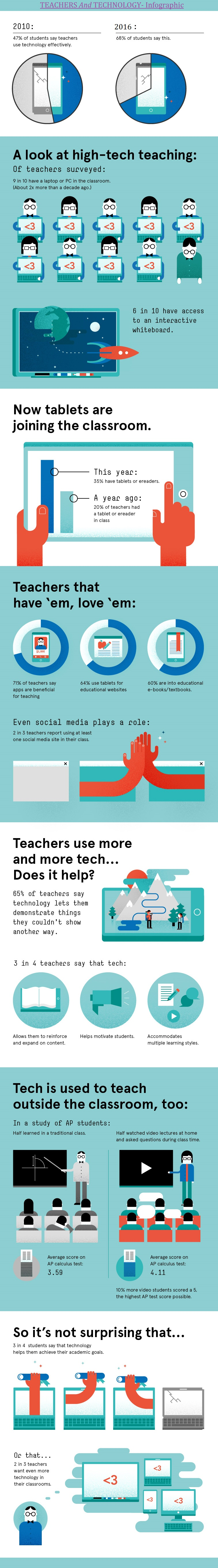 Teachers and technology infographic